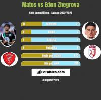 Matos vs Edon Zhegrova h2h player stats