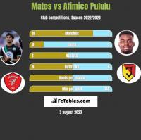 Matos vs Afimico Pululu h2h player stats