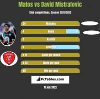 Matos vs David Mistrafovic h2h player stats