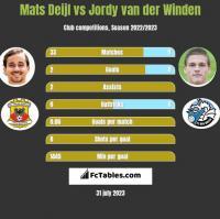 Mats Deijl vs Jordy van der Winden h2h player stats