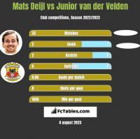 Mats Deijl vs Junior van der Velden h2h player stats