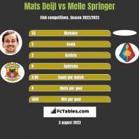 Mats Deijl vs Melle Springer h2h player stats
