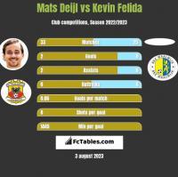 Mats Deijl vs Kevin Felida h2h player stats