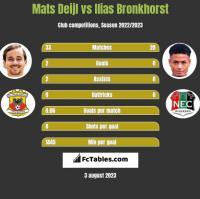 Mats Deijl vs Ilias Bronkhorst h2h player stats