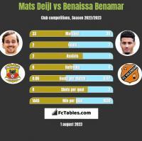Mats Deijl vs Benaissa Benamar h2h player stats
