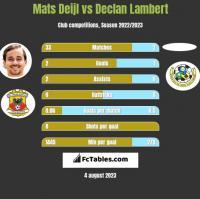 Mats Deijl vs Declan Lambert h2h player stats