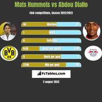 Mats Hummels vs Abdou Diallo h2h player stats
