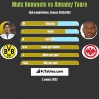 Mats Hummels vs Almamy Toure h2h player stats