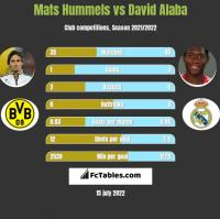 Mats Hummels vs David Alaba h2h player stats