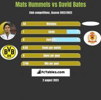 Mats Hummels vs David Bates h2h player stats