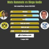 Mats Hummels vs Diego Godin h2h player stats
