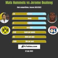 Mats Hummels vs Jerome Boateng h2h player stats