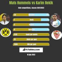 Mats Hummels vs Karim Rekik h2h player stats