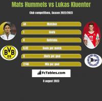 Mats Hummels vs Lukas Kluenter h2h player stats
