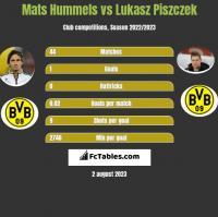 Mats Hummels vs Łukasz Piszczek h2h player stats