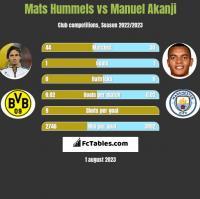 Mats Hummels vs Manuel Akanji h2h player stats
