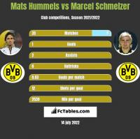 Mats Hummels vs Marcel Schmelzer h2h player stats