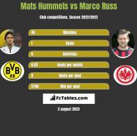 Mats Hummels vs Marco Russ h2h player stats