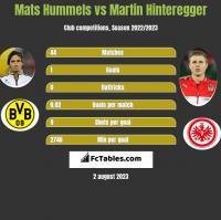 Mats Hummels vs Martin Hinteregger h2h player stats
