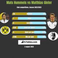 Mats Hummels vs Matthias Ginter h2h player stats