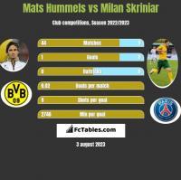 Mats Hummels vs Milan Skriniar h2h player stats