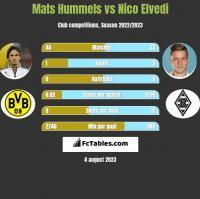 Mats Hummels vs Nico Elvedi h2h player stats
