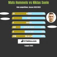 Mats Hummels vs Niklas Suele h2h player stats