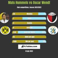 Mats Hummels vs Oscar Wendt h2h player stats