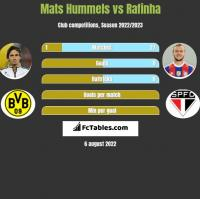 Mats Hummels vs Rafinha h2h player stats