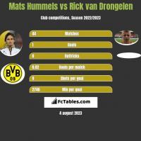 Mats Hummels vs Rick van Drongelen h2h player stats