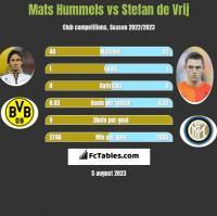 Mats Hummels vs Stefan de Vrij h2h player stats