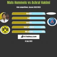 Mats Hummels vs Achraf Hakimi h2h player stats