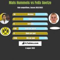Mats Hummels vs Felix Goetze h2h player stats