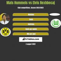 Mats Hummels vs Elvis Rexhbecaj h2h player stats