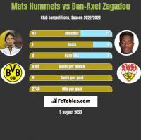 Mats Hummels vs Dan-Axel Zagadou h2h player stats