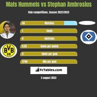 Mats Hummels vs Stephan Ambrosius h2h player stats