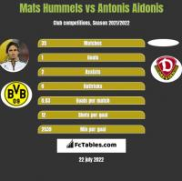 Mats Hummels vs Antonis Aidonis h2h player stats