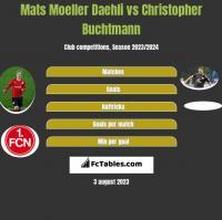 Mats Moeller Daehli vs Christopher Buchtmann h2h player stats