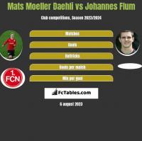 Mats Moeller Daehli vs Johannes Flum h2h player stats