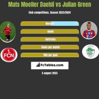 Mats Moeller Daehli vs Julian Green h2h player stats
