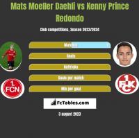 Mats Moeller Daehli vs Kenny Prince Redondo h2h player stats