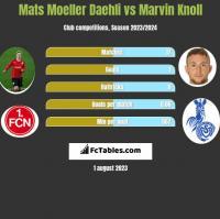 Mats Moeller Daehli vs Marvin Knoll h2h player stats