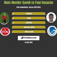 Mats Moeller Daehli vs Paul Onuachu h2h player stats