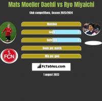 Mats Moeller Daehli vs Ryo Miyaichi h2h player stats