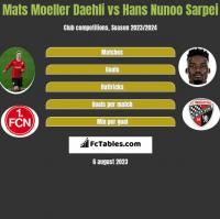 Mats Moeller Daehli vs Hans Nunoo Sarpei h2h player stats