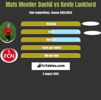 Mats Moeller Daehli vs Kevin Lankford h2h player stats
