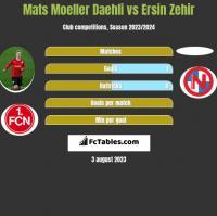 Mats Moeller Daehli vs Ersin Zehir h2h player stats