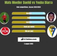 Mats Moeller Daehli vs Youba Diarra h2h player stats
