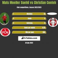 Mats Moeller Daehli vs Christian Conteh h2h player stats