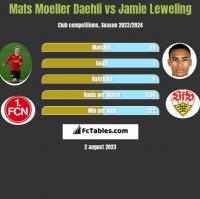 Mats Moeller Daehli vs Jamie Leweling h2h player stats